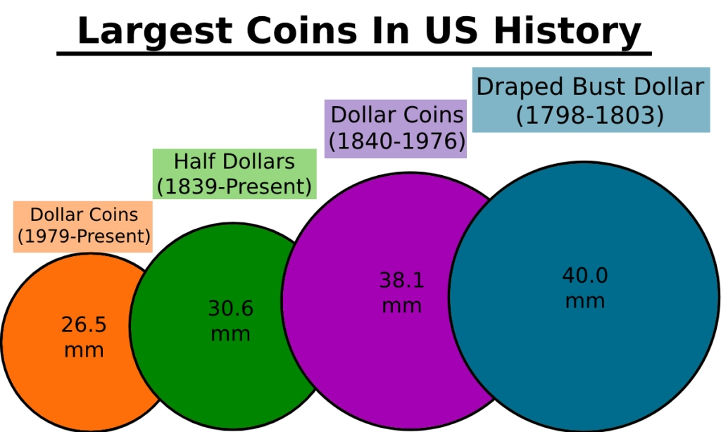 Largest Coins Minted in the US Measured in Millimeters America Coin Sizes