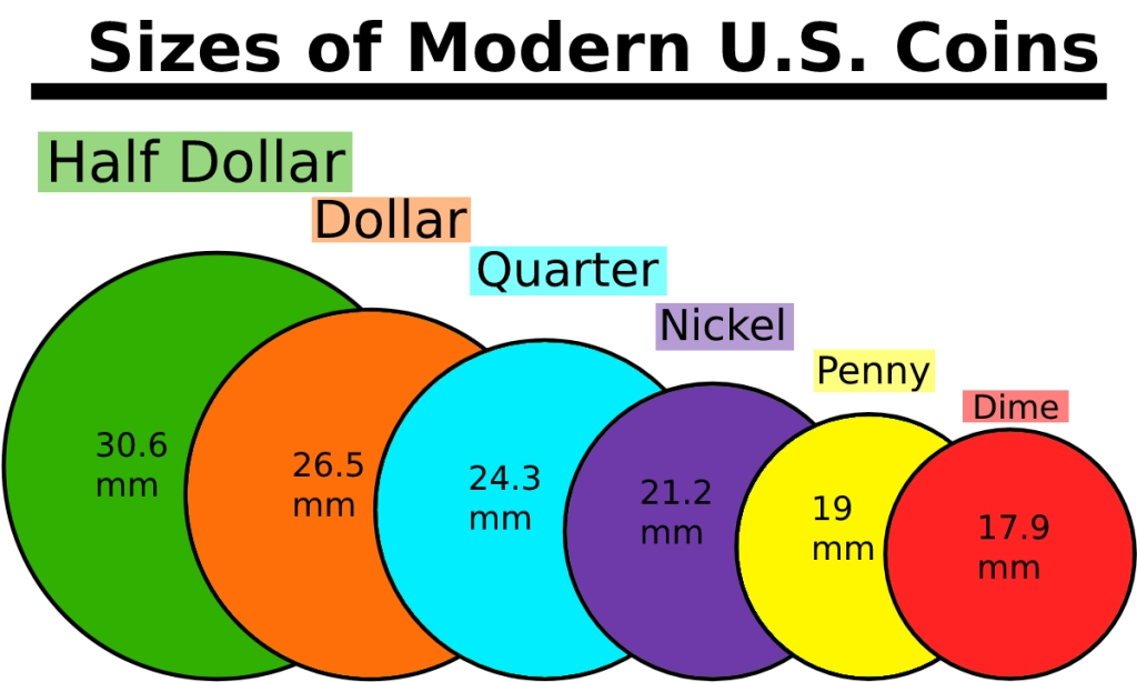 Modern Coins By Size Chart Millimeters