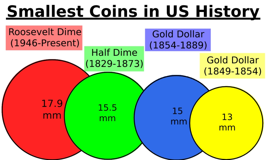 Smallest Coins in US History by Size Chart